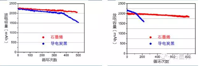 当石墨烯遇上锂电池,石墨烯迎产业化良机