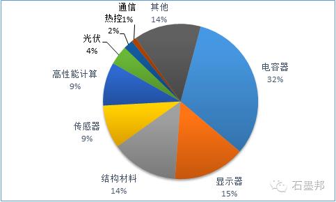 【深度解析】石墨烯技术突破与市场前景