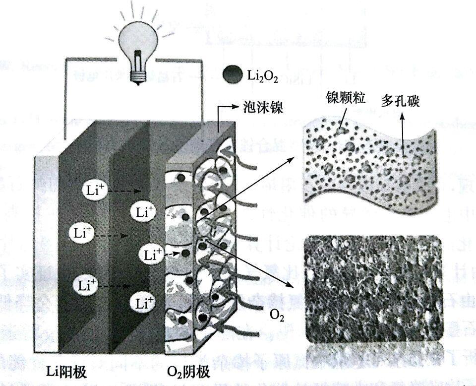 体育万博烯在锂空气电池中的应用