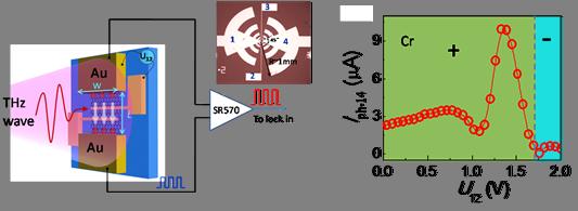 基于多电极结构的石墨烯热电太赫兹探测器研究取得重要进展