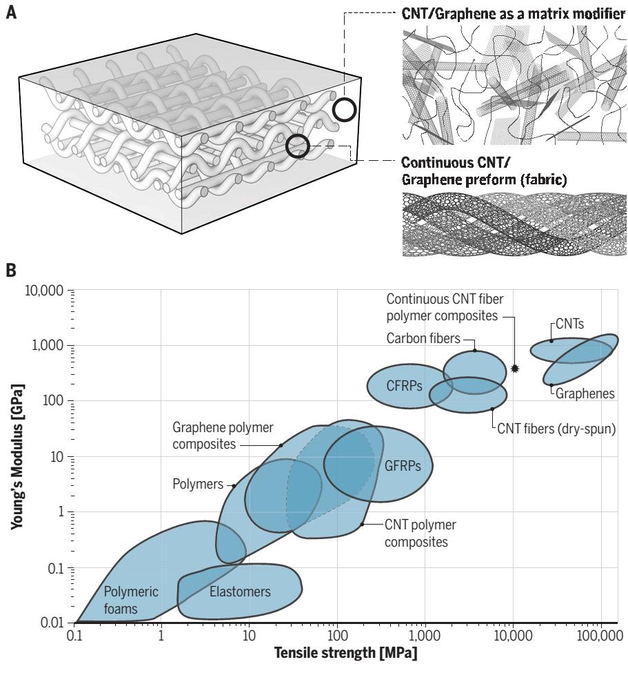 Science:石墨烯复合材料路在何方?