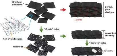 马里兰大学:开关之间实现石墨烯材料的高性能组装