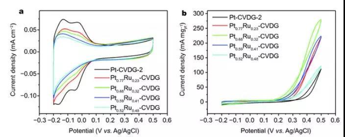 可转移铂和铂钌修饰超薄石墨烯薄膜作为高效甲醇氧化催化剂