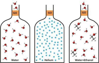 石墨烯与水处理