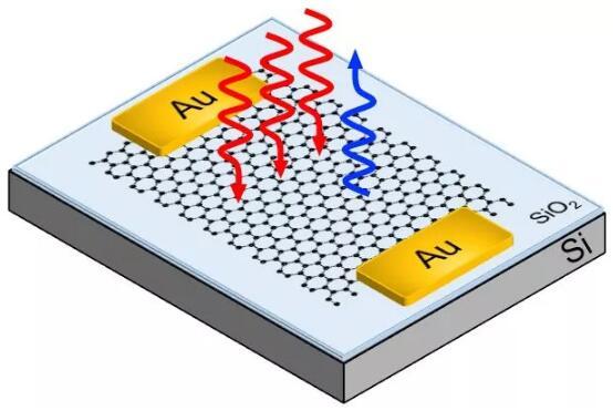 石墨烯技术可带来更快更可靠的超宽带传输的光通信新设备