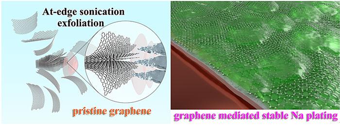高品质石墨烯可控合成与电化学行为研究取得进展,助力钠金属负极