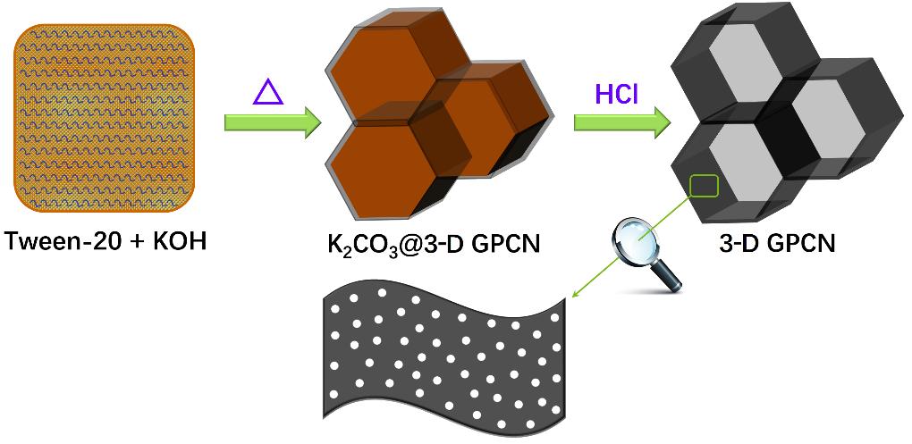 三维类石墨烯多孔碳纳米片的非生物质前体构筑及电化学储能应用