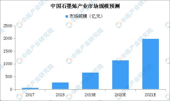 中国石墨烯产业分布格局分析:聚集东部沿海地区(附图表)