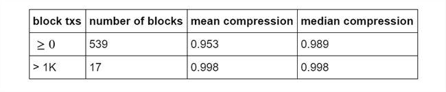石墨烯技术压缩率高达99.9%,BCH的扩容之路稳健进行中