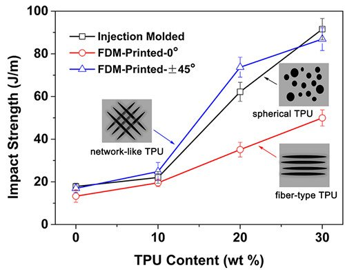 宁波材料所在高分子复合材料3D打印方面取得进展