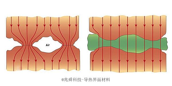 兆舜科技-导热材料原理