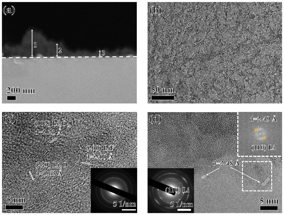 中国科大朱彦武教授:单层石墨烯储锂机制原位研究