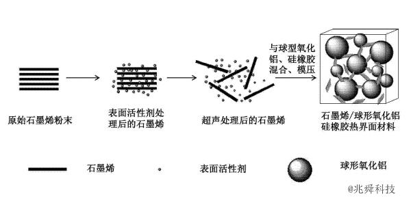 兆舜科技-石墨烯导热材料