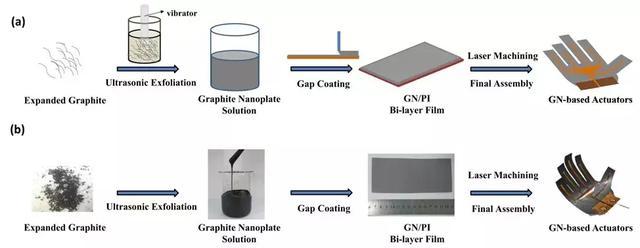 哈工大《Carbon》:石墨烯纳米片基超薄柔性机械手