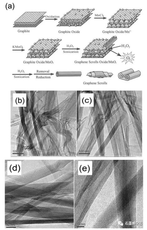 香港理工大学Liang An课题组--三维石墨烯基材料的研究进展