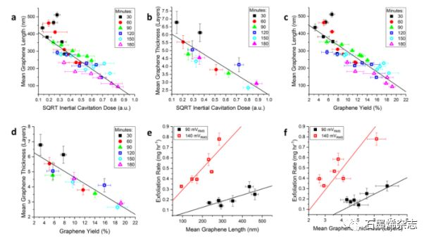 英国国立物理研究所Piers Turner课题组--超声法原位控制石墨烯片的尺寸