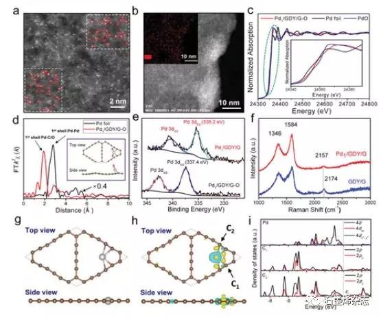 北京大学张锦课题组--石墨炔/石墨烯异质结构上的原子Pd作为芳香氮还原的有效催化剂