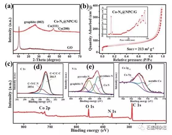 中科院福建物质结构研究所王瑞虎课题组--嵌钴碳纳米片改性隔膜对高能量密度锂硫电池中的化学吸附和多硫化物的催化作用