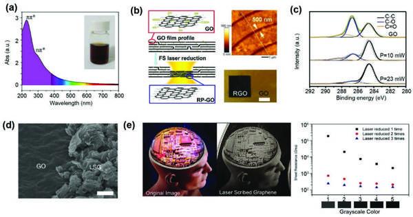 清华&吉大&北大Adv. Mater.综述:石墨烯基柔性电子器件的激光制造