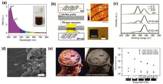 吉林大学Dong-Dong Han和 Yong-Lai Zhang研究团队--激光法制备石墨烯柔性电子器件
