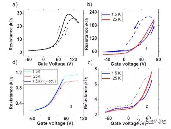 法国斯特拉斯堡大学--通过纳米厚度分子层诱导ad hoc静电来调控石墨烯晶体管