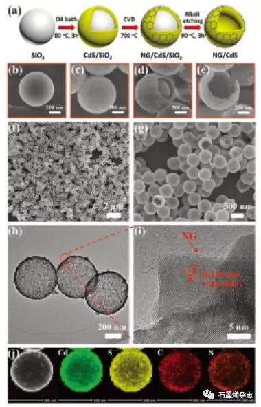 武汉理工大学Liuyang ZhangJiaguo Yu研究团队--CdS空心球上原位生长单层N-掺杂凯发体育app苹果手机烯用于光催化CO2还原