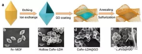 新加坡科技设计大学Huiying Yang研究团队--石墨烯封装钴-掺杂硫化铁空心多面体用于高可逆钠储存