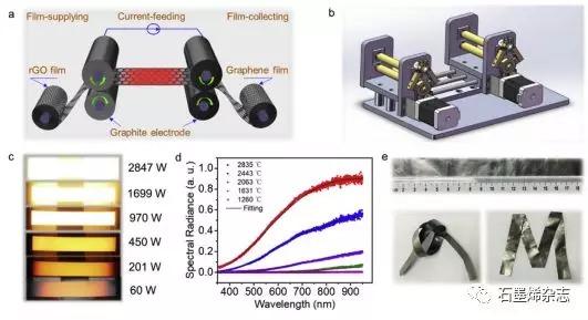 浙江大学许震和高超课题组--使用集中的焦耳加热快速辊对辊生产石墨烯薄膜