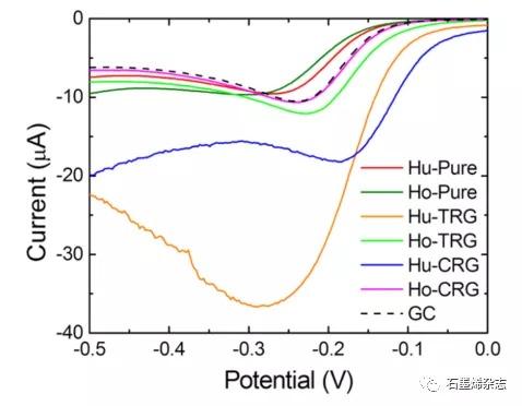 布拉格化学与技术大学--超纯石墨烯是一种差的电催化剂:金属杂质在石墨烯电催化中具有关键作用的明确证据