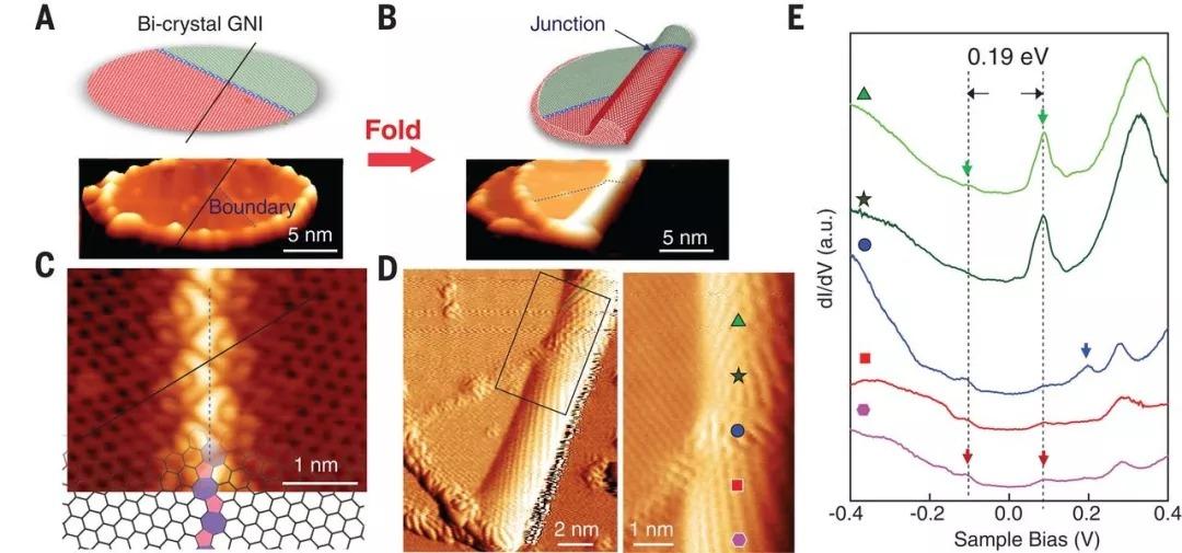 中科院物理所Science:单层石墨烯折纸术!