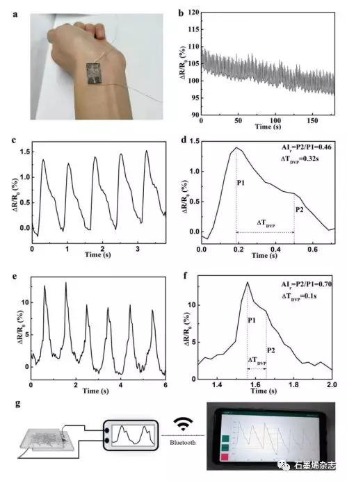 中国科学院院长春应化所张强课题组--使用明胶纳米纤维作为可穿戴传感器制备的氧化石墨烯薄膜用于监测心血管健康