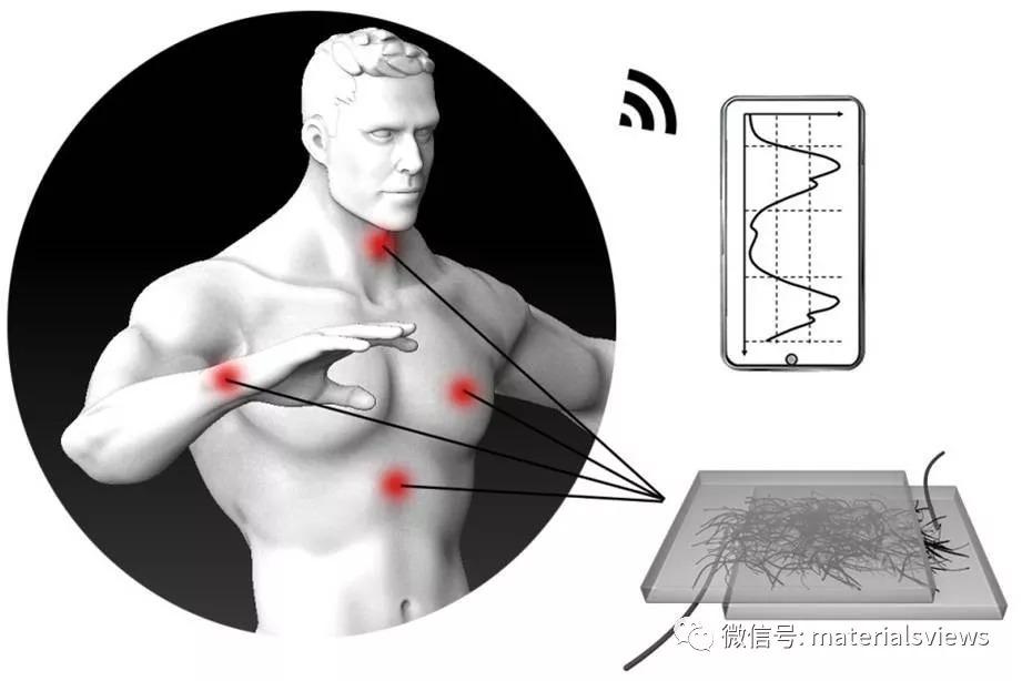 AMT:明胶纳米纤维制备氧化石墨烯薄膜并用于心血管健康检测