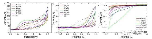 布拉格化学与技术大学--超纯凯发体育app苹果手机烯是一种差的电催化剂:金属杂质在凯发体育app苹果手机烯电催化中具有关键作用的明确证据