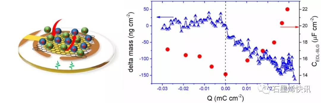 石墨烯离子存储机制取得新进展