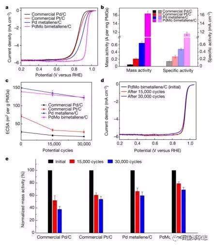 北京大学郭少军课题组--PdMo双金属烯用于氧还原催化