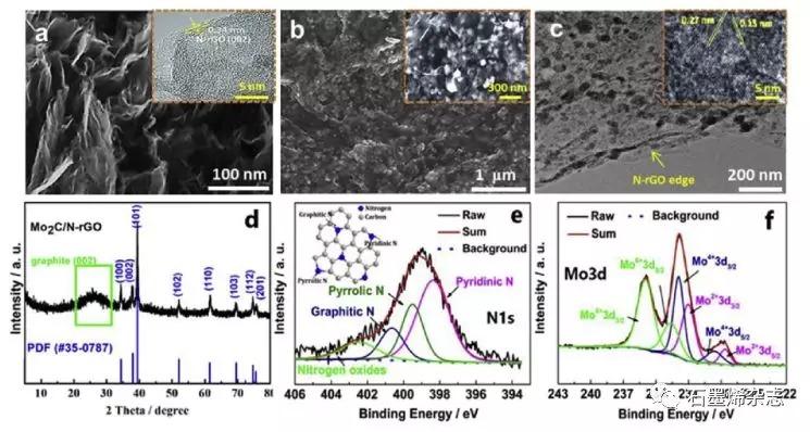 大连理工大学张国权课题组--Mo2C/N掺杂石墨烯材料作为HER催化剂对垃圾渗滤液供入的微生物燃料电池-氨电解池耦合系统制氢