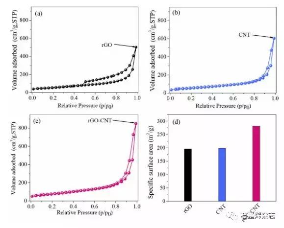 上海交通大学Yong Zhang课题组--使用夹层石墨烯-碳纳米管杂化物和丁苯橡胶组成导电可拉伸复合材料