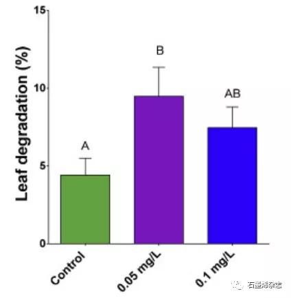 图卢兹大学生态实验室Florence Mouchet课题组--水生微生物在多个营养级评估氧化凯发体育app苹果手机烯的生态毒性