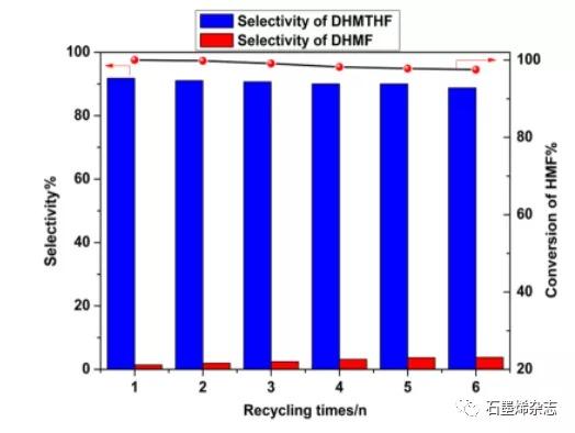 山西大学Jingjing Tan课题组--在室温下双金属RuPd/石墨烯催化剂上进行5-羟甲基糠醛的完全水加氢