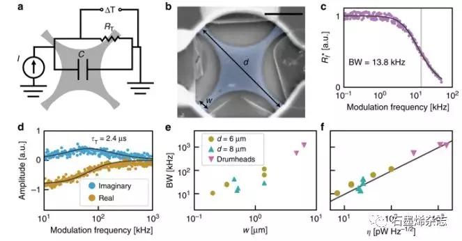 美国俄勒冈大学物理系Benjamín J. Alemán课题组--快速灵敏的室温石墨烯纳米机械测辐射热仪