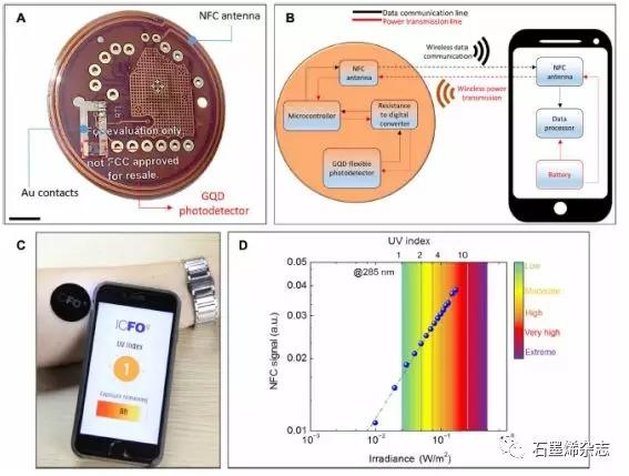 巴塞罗那科学技术研究所--柔性石墨烯光电极用于可穿戴式健身监测