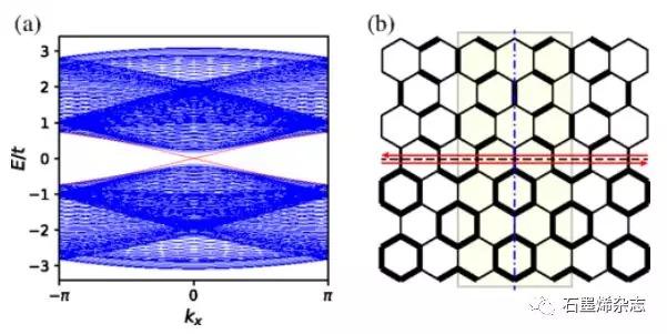 中国科学院物理研究所博士生廖元达及其研究团队--转角双层石墨烯双轨道扩展Hubbard模型的价键序电荷中性