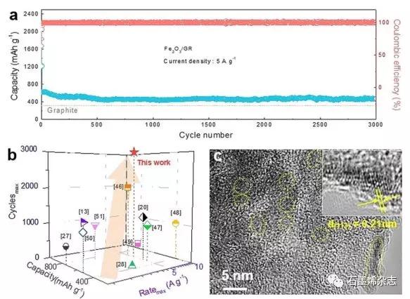 哈尔滨工程大学Zhuangjun Fan课题组--基于石墨烯带状混合网络的高倍率、稳定性和质量负载的高级锂离子电池