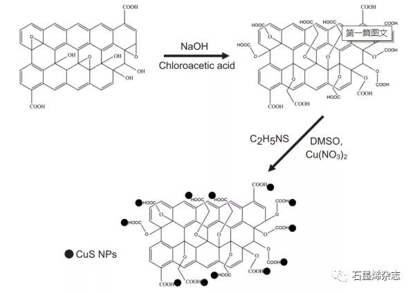 印度孟买理工学院--硫化铜纳米颗粒羧化氧化石墨烯纳米片混纺聚醚砜中空纤维膜:从水中有效分离氧二苯甲酮和双酚A的开发与表征