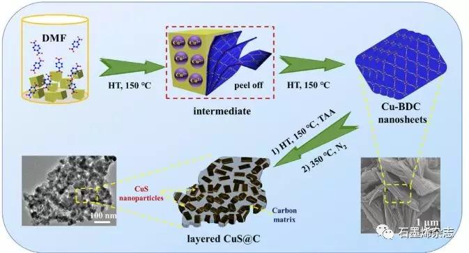 江苏大学Fengxian Qiu课题组--二维金属-有机框架衍生的层状CuS@C的制备及其作为氢析出反应的有效和稳定的电催化剂