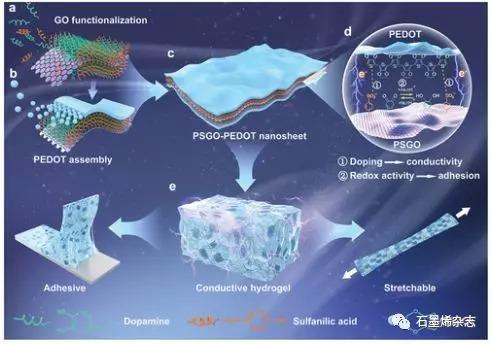 西南交通大学Xiong Lu课题组--氧化石墨烯导电模板与氧化还原活性纳米片结合成水凝胶用于粘合剂生物电子学