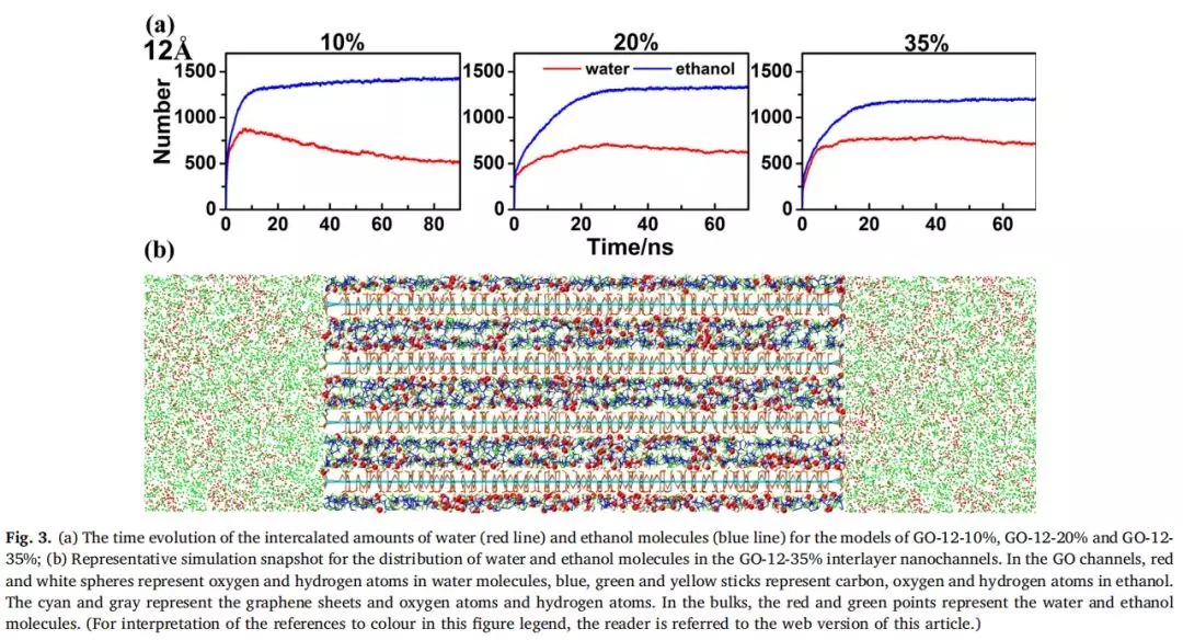 SEP PURIF TECHNOL:氧化石墨烯层状膜的分子间插层机理研究