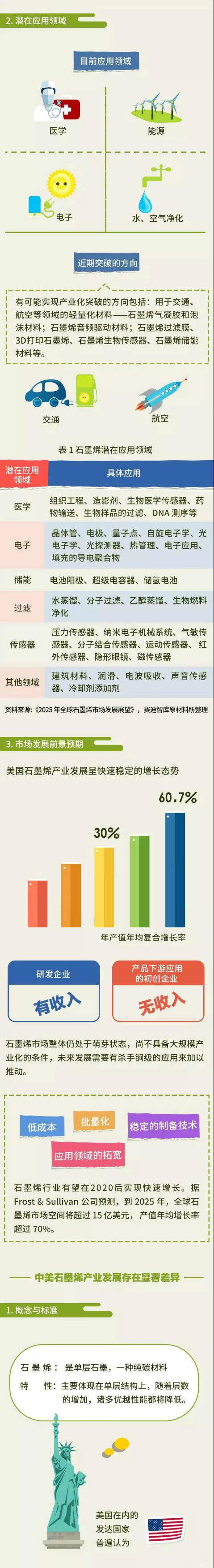 中美石墨烯产业发展的六大显著差异